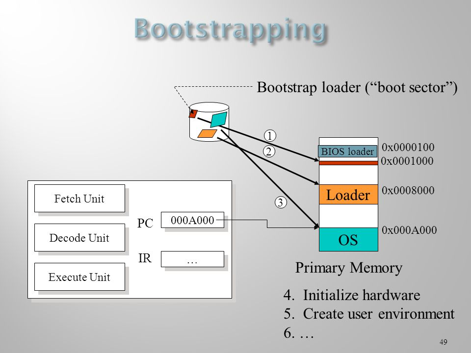49 Bootstrap loader ( boot sector ) Primary Memory Loader OS 1 2 3 4.