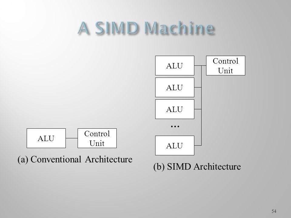 54 ALU Control Unit (a) Conventional Architecture ALU Control Unit ALU … (b) SIMD Architecture