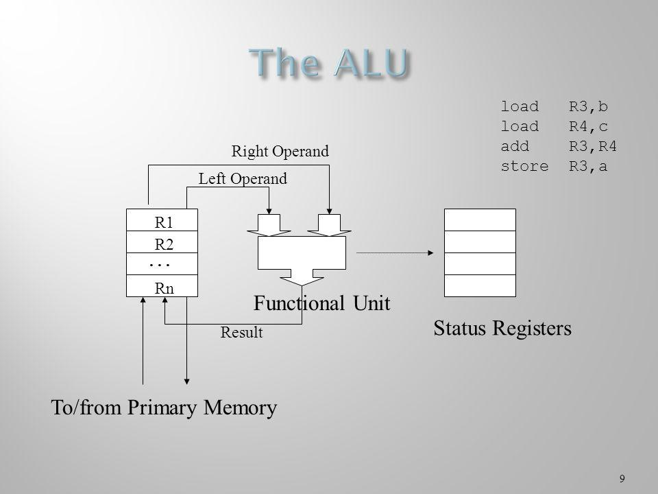 40 interruptHandler() { saveProcessorState(); for(i=0; i<NumberOfDevices; i++) if(device[i].done) goto deviceHandler(i); /* something wrong if we get to here … */ deviceHandler(int i) { finishOperation(); returnToScheduler(); } saveProcessorState() { for(i=0; i<NumberOfRegisters; i++) memory[K+i] = R[i]; for(i=0; i<NumberOfStatusRegisters; i++) memory[K+NumberOfRegisters+i] = StatusRegister[i]; }