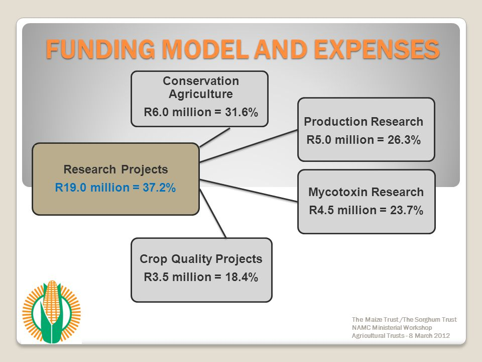 FUNDING MODEL AND EXPENSES The Maize Trust /The Sorghum Trust NAMC Ministerial Workshop Agricultural Trusts - 8 March 2012 Transformation Initiatives R16.3 million = 32.0% Training R5.0 million = 30.7% Study Groups/Support Service R4.7 million = 28.8% Communication & Trial Plots R3.9 million = 23.9 % GFADA Projects R2.5 million = 15.0% Farmer of the Year R0.25 million = 1.6%