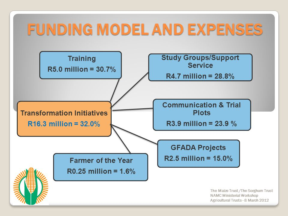 FUNDING MODEL AND EXPENSES The Maize Trust /The Sorghum Trust NAMC Ministerial Workshop Agricultural Trusts - 8 March 2012 Transformation Initiatives