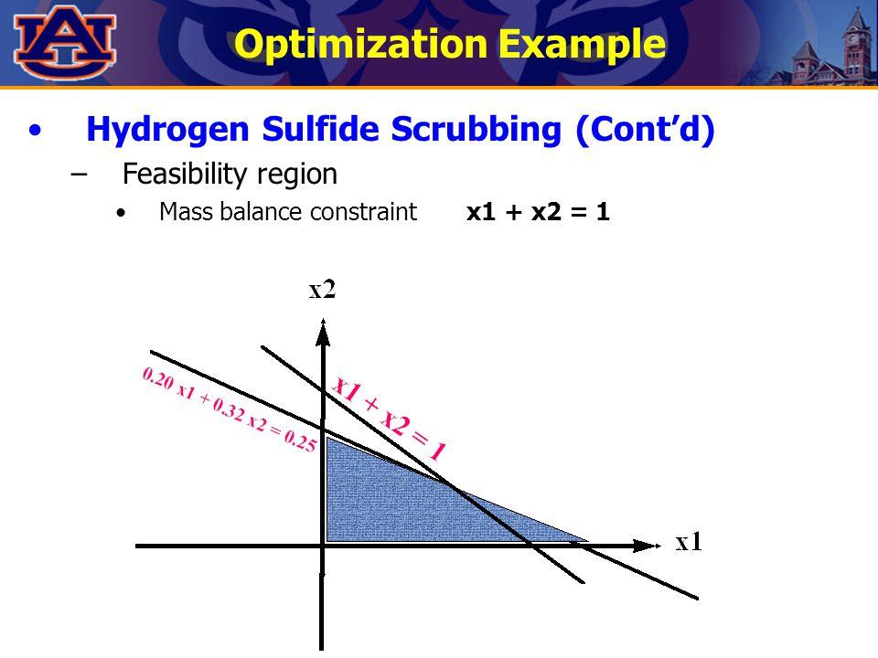 Optimization Example Hydrogen Sulfide Scrubbing (Cont'd) –Feasibility region Mass balance constraintx1 + x2 = 1