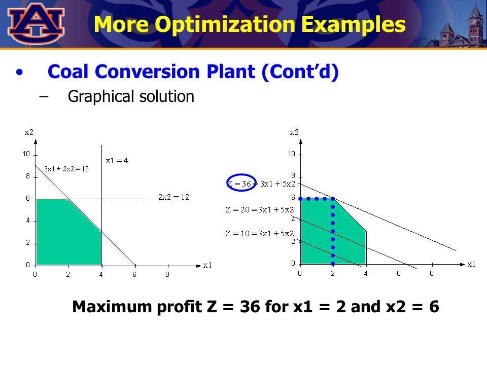 More Optimization Examples Coal Conversion Plant (Cont'd) –Graphical solution Maximum profit Z = 36 for x1 = 2 and x2 = 6