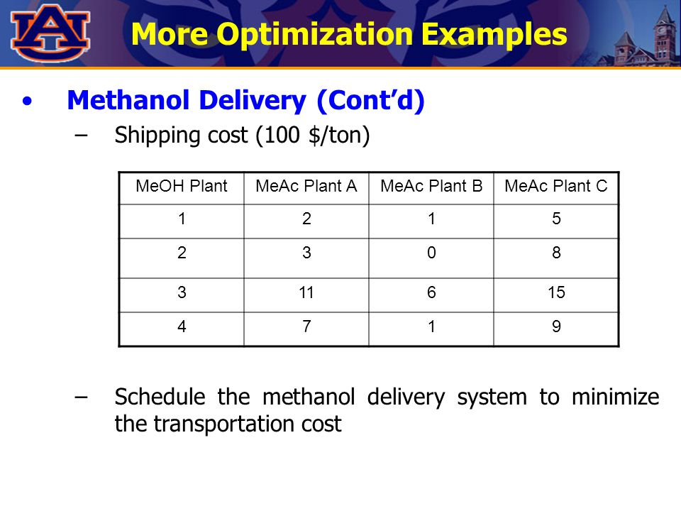 More Optimization Examples Methanol Delivery (Cont'd) –Shipping cost (100 $/ton) –Schedule the methanol delivery system to minimize the transportation