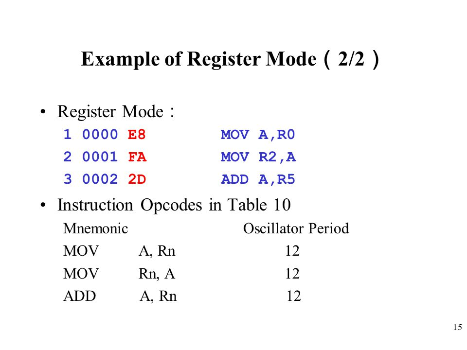 15 Example of Register Mode ( 2/2 ) Register Mode : 1 0000 E8 MOV A,R0 2 0001 FA MOV R2,A 3 0002 2D ADD A,R5 Instruction Opcodes in Table 10 Mnemonic