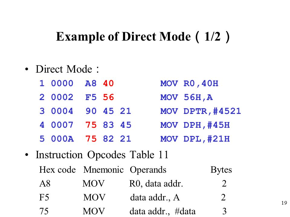 19 Example of Direct Mode ( 1/2 ) Direct Mode : 1 0000 A8 40 MOV R0,40H 2 0002 F5 56 MOV 56H,A 3 0004 90 45 21 MOV DPTR,#4521 4 0007 75 83 45 MOV DPH,
