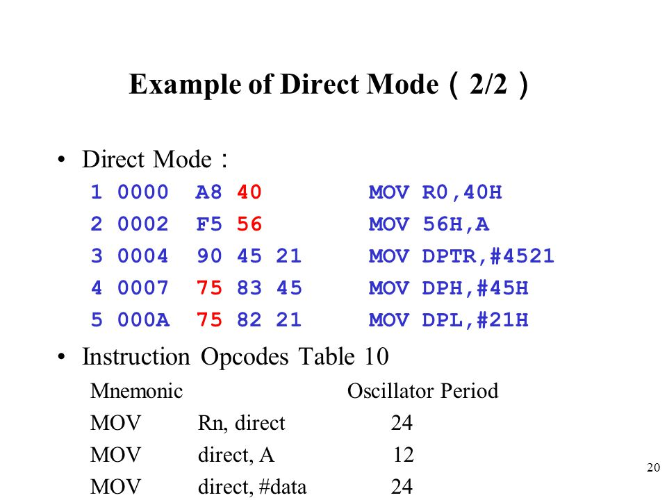 20 Example of Direct Mode ( 2/2 ) Direct Mode : 1 0000 A8 40 MOV R0,40H 2 0002 F5 56 MOV 56H,A 3 0004 90 45 21 MOV DPTR,#4521 4 0007 75 83 45 MOV DPH,