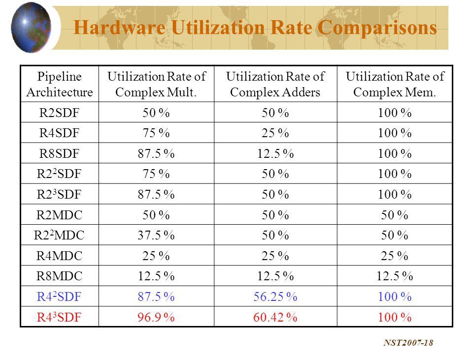 NST2007-18 Hardware Utilization Rate Comparisons Pipeline Architecture Utilization Rate of Complex Mult.