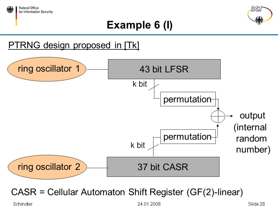 Schindler Slide 28 Example 6 (I) 43 bit LFSR ring oscillator 1 37 bit CASR ring oscillator 2 permutation k bit permutation k bit CASR = Cellular Automaton Shift Register (GF(2)-linear) output (internal random number) PTRNG design proposed in [Tk]