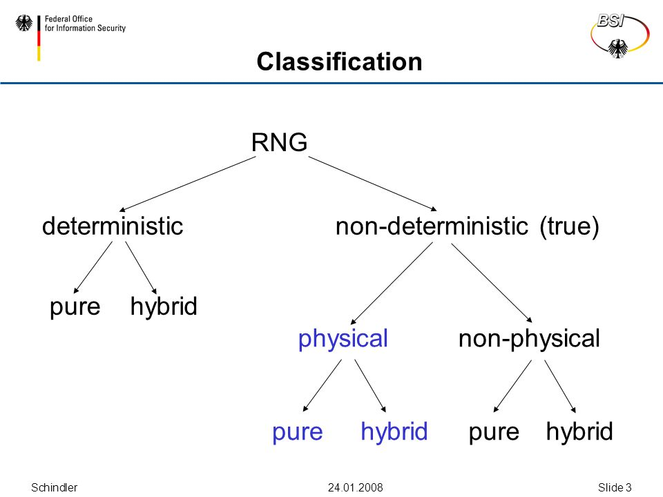 Schindler Slide 3 Classification RNG deterministicnon-deterministic (true) purehybrid purehybrid purehybrid physical non-physical