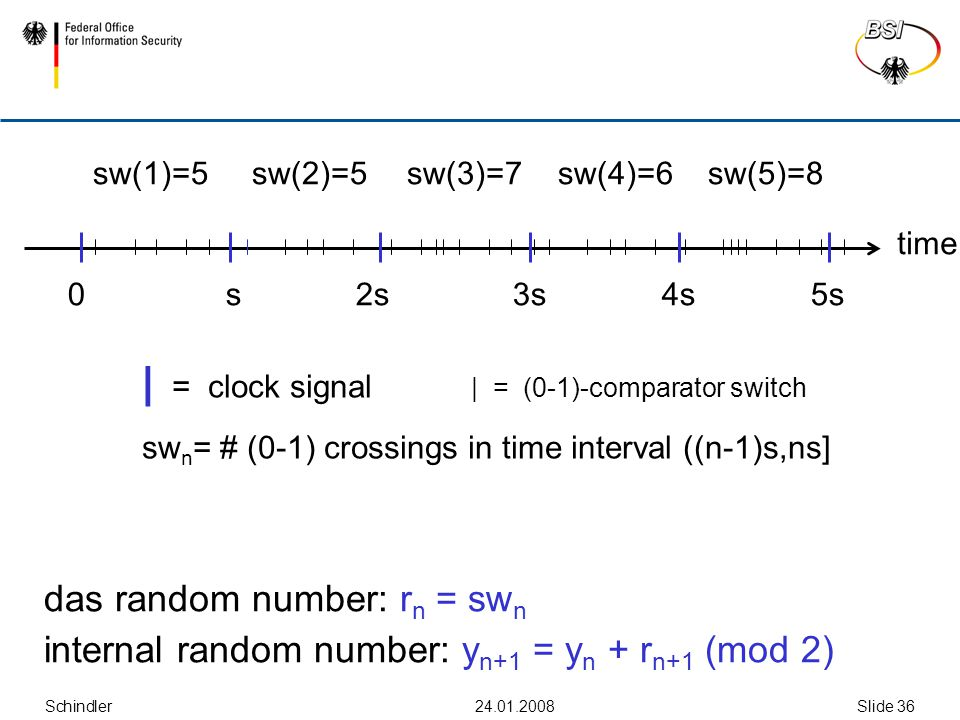 Schindler24.01.2008Slide 36 | = clock signal | = (0-1)-comparator switch sw n = # (0-1) crossings in time interval ((n-1)s,ns] das random number: r n = sw n internal random number: y n+1 = y n + r n+1 (mod 2) sw(1)=5 sw(2)=5 sw(3)=7 sw(4)=6 sw(5)=8 time 0 s 2s 3s 4s 5s