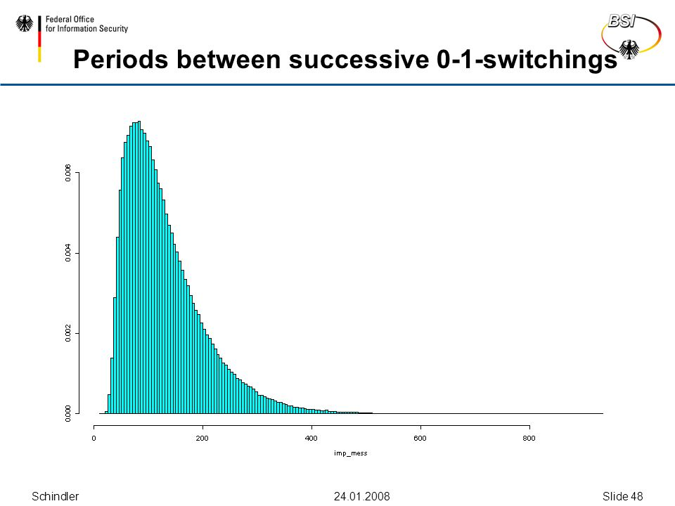 Schindler Slide 48 Periods between successive 0-1-switchings