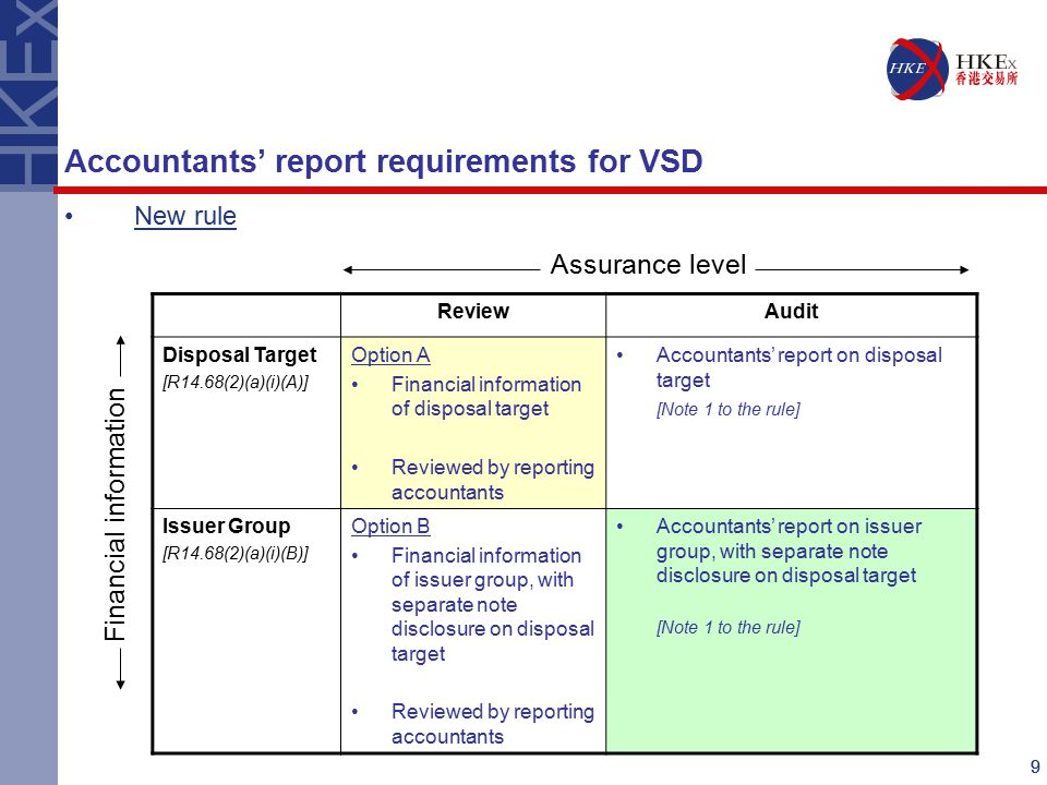 99 New rule ReviewAudit Disposal Target [R14.68(2)(a)(i)(A)] Option A Financial information of disposal target Reviewed by reporting accountants Accountants' report on disposal target [Note 1 to the rule] Issuer Group [R14.68(2)(a)(i)(B)] Option B Financial information of issuer group, with separate note disclosure on disposal target Reviewed by reporting accountants Accountants' report on issuer group, with separate note disclosure on disposal target [Note 1 to the rule] Assurance level Financial information Accountants' report requirements for VSD