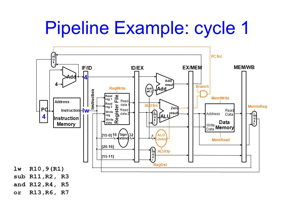 Pipeline Example: cycle 1 lw R10,9(R1) sub R11,R2, R3 and R12,R4, R5 or R13,R6, R7