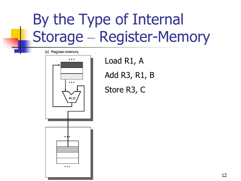 12 By the Type of Internal Storage – Register-Memory Load R1, A Add R3, R1, B Store R3, C