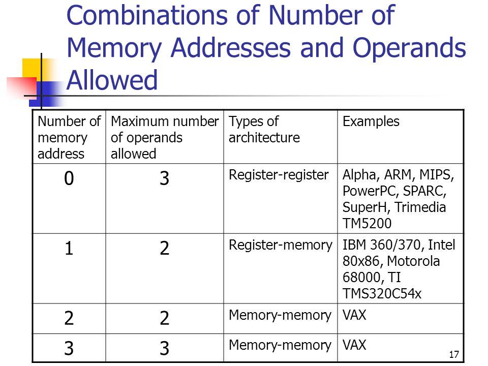 17 Combinations of Number of Memory Addresses and Operands Allowed Number of memory address Maximum number of operands allowed Types of architecture Examples 03 Register-registerAlpha, ARM, MIPS, PowerPC, SPARC, SuperH, Trimedia TM5200 12 Register-memoryIBM 360/370, Intel 80x86, Motorola 68000, TI TMS320C54x 22 Memory-memoryVAX 33 Memory-memoryVAX