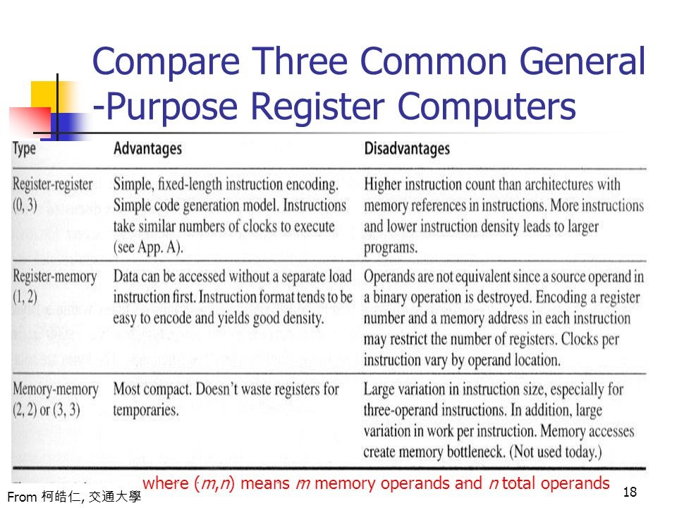 18 Compare Three Common General -Purpose Register Computers From 柯皓仁, 交通大學 where (m,n) means m memory operands and n total operands
