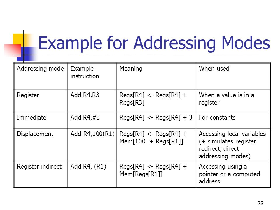28 Example for Addressing Modes Addressing modeExample instruction MeaningWhen used RegisterAdd R4,R3Regs[R4] <- Regs[R4] + Regs[R3] When a value is in a register ImmediateAdd R4,#3Regs[R4] <- Regs[R4] + 3For constants DisplacementAdd R4,100(R1)Regs[R4] <- Regs[R4] + Mem[100 + Regs[R1]] Accessing local variables (+ simulates register redirect, direct addressing modes) Register indirectAdd R4, (R1)Regs[R4] <- Regs[R4] + Mem[Regs[R1]] Accessing using a pointer or a computed address