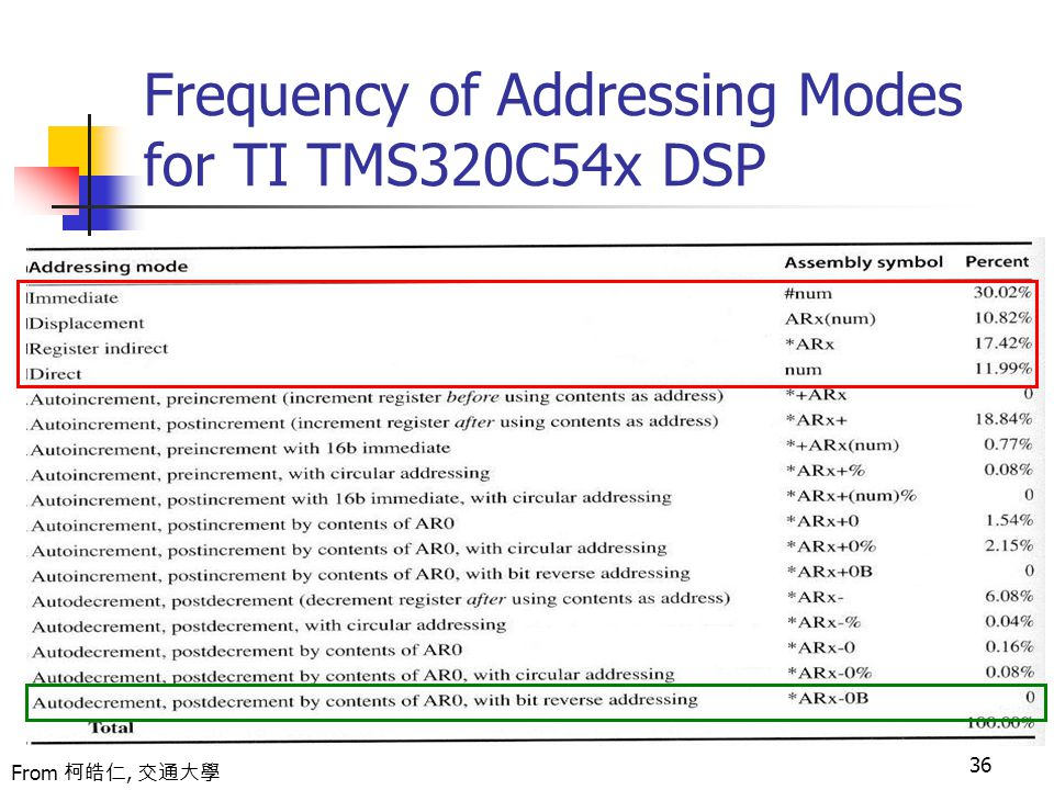 36 Frequency of Addressing Modes for TI TMS320C54x DSP From 柯皓仁, 交通大學