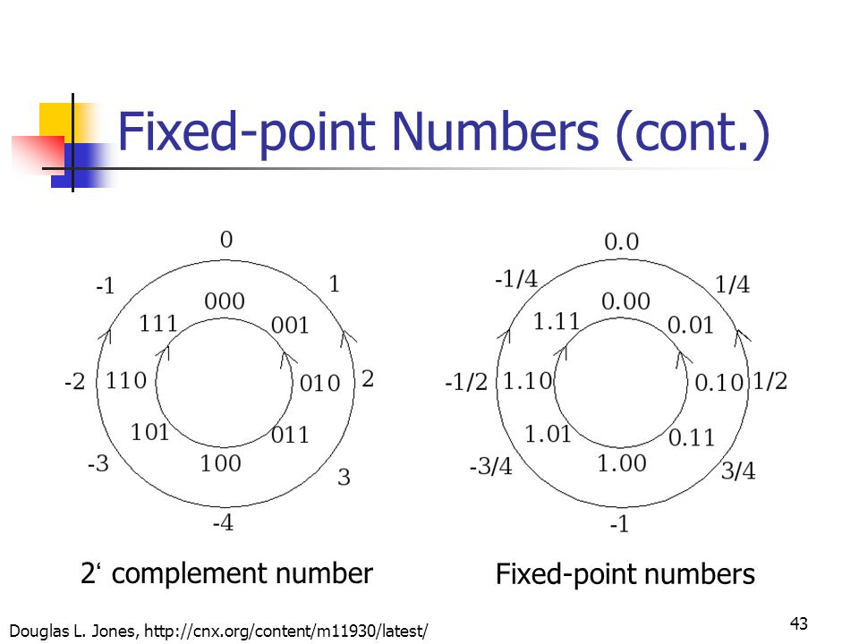 43 Fixed-point Numbers (cont.) 2 ' complement number Fixed-point numbers Douglas L.