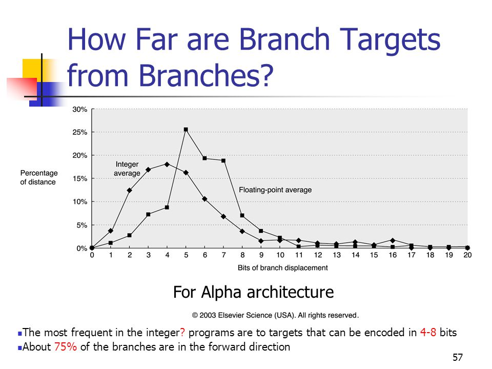 57 How Far are Branch Targets from Branches.