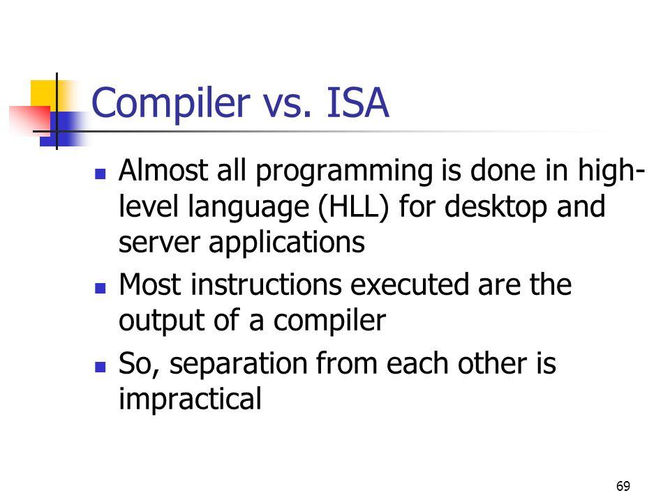 69 Compiler vs.