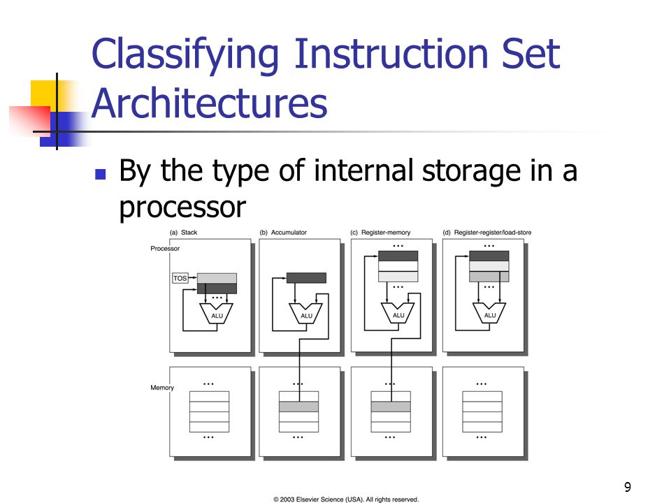 10 By the Type of Internal Storage - Stack Push A Push B Add Pop C