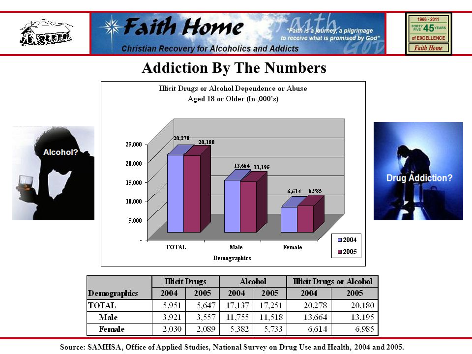 Addiction By The Numbers Source: SAMHSA, Office of Applied Studies, National Survey on Drug Use and Health, 2004 and 2005.
