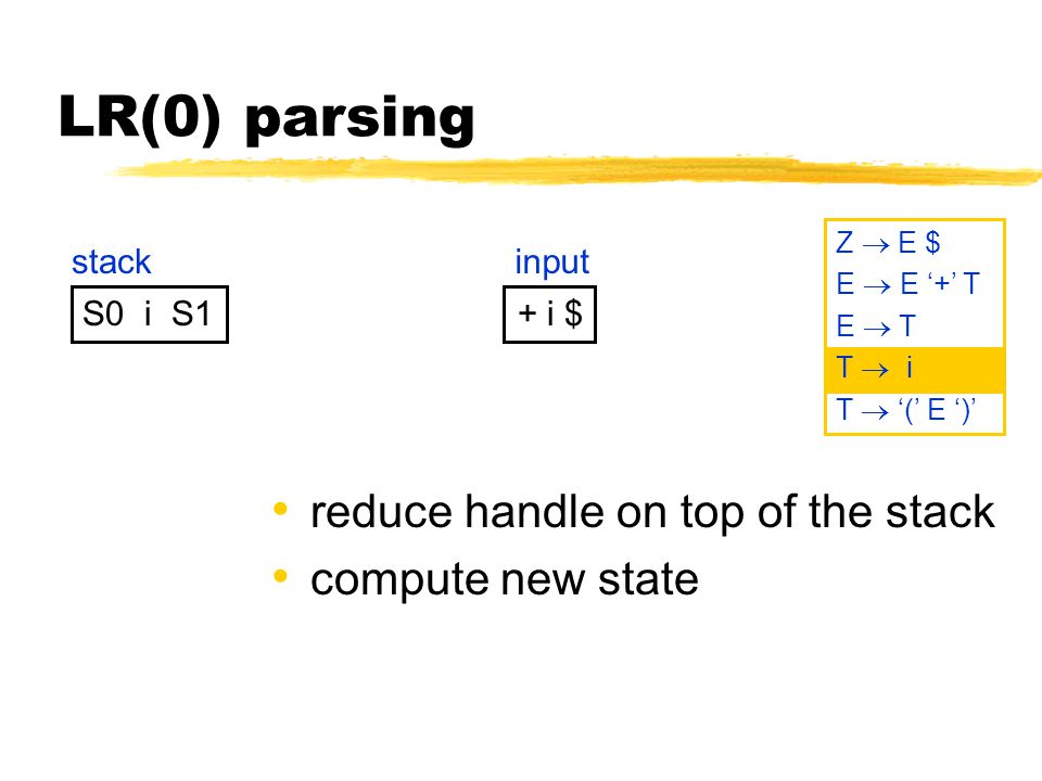LR(0) parsing S0 i S1 stack + i $ input Z  E $ E  E '+' T E  T T  i T  '(' E ')' reduce handle on top of the stack compute new state