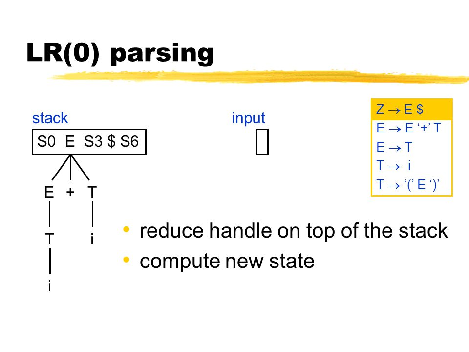 LR(0) parsing reduce handle on top of the stack compute new state S0 E S3 $ S6 stackinput Z  E $ E  E '+' T E  T T  i T  '(' E ')' E+T iT i