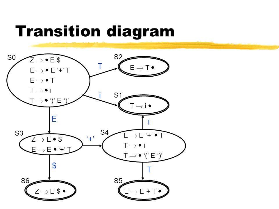 Transition diagram Z   E $ E   E '+' T E   T T   i T   '(' E ')' S0 Z  E  $ E  E  '+' T S3 Z  E $  S6 T i E  E + T  S5 E  E '+'  T T   i T   '(' E ')' S4 E  T  S2 T  i  S1 T i '+' E $