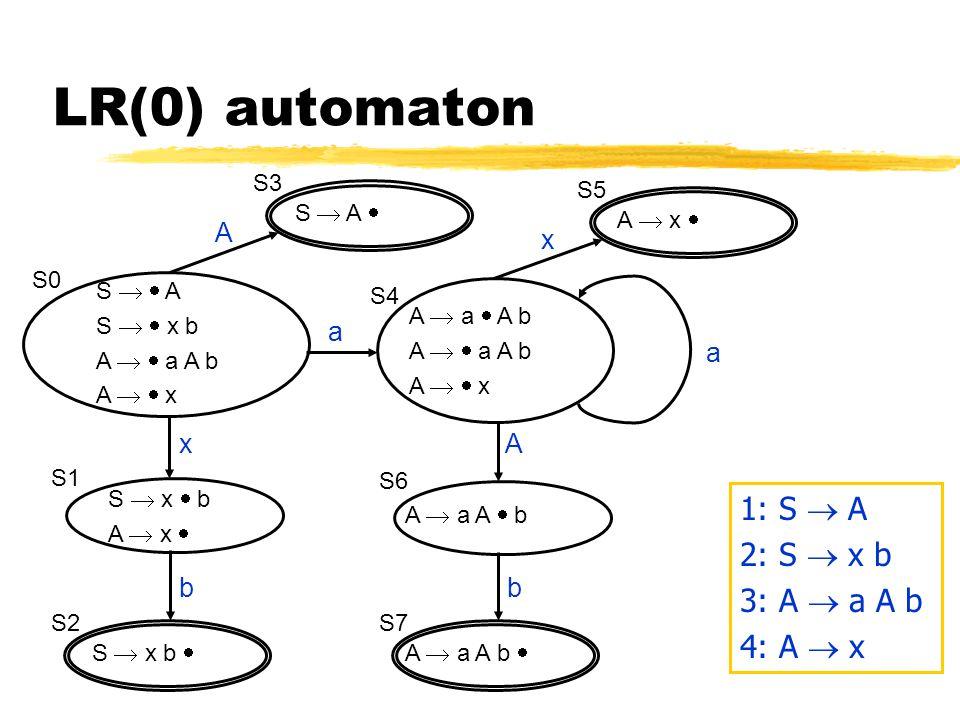 LR(0) automaton S   A S   x b A   a A b A   x S0 A  a  A b A   a A b A   x S  x  b A  x  S1 S  x b  S2 x b S6 A  a A b  S7 A b A  a A  b a S  A  S3 S4 A A  x  S5 x a 1: S  A 2: S  x b 3: A  a A b 4: A  x