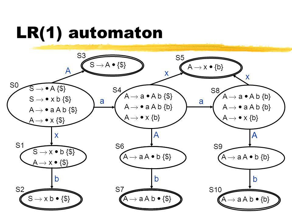 A  a  A b {b} A   a A b {b} A   x {b} S9 A  a A b  {b} S10 A b S8 A x A  a A  b {b} LR(1) automaton S   A {$} S   x b {$} A   a A b {$} A   x {$} S0 A  a  A b {$} A   a A b {b} A   x {b} S  x  b {$} A  x  {$} S1 S  x b  {$} S2 x b S6 A  a A b  {$} S7 A b A  a A  b {$} a S  A  {$} S3 S4 A A  x  {b} S5 x a