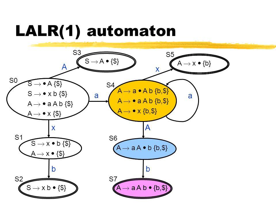 A  a A b  {b,$} LALR(1) automaton S   A {$} S   x b {$} A   a A b {b,$} A   x {b,$} S0 A  a  A b {b,$} A   a A b {b,$} A   x {b,$} S  x  b {$} A  x  {b,$} S1 S  x b  {$} S2 x b S6 S7 A b A  a A  b {b,$} a S  A  {$} S3 S4 A S5 x S   A {$} S   x b {$} A   a A b {$} A   x {$} A  a  A b {b,$} A   a A b {b,$} A   x {b,$} S  x  b {$} A  x  {$} A a A  a A  b {b,$} A  x  {b}