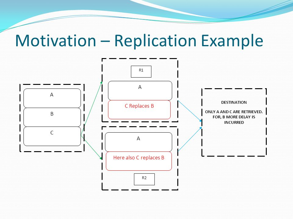 Motivation – Replication Example R1 R2 A B C A C Replaces B A Here also C replaces B DESTINATION ONLY A AND C ARE RETRIEVED.