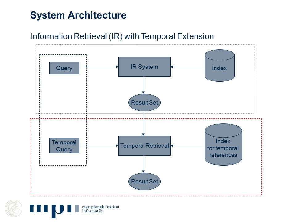 Information Retrieval (IR) with Temporal Extension IR System Query Index Result Set System Architecture Temporal Query Index for temporal references Temporal Retrieval Result Set