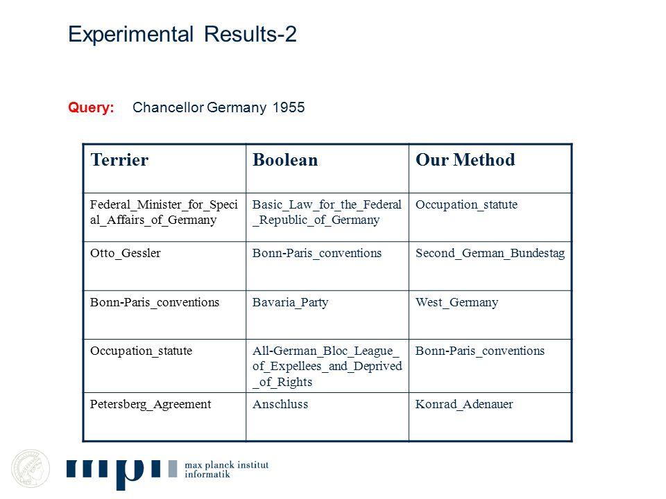Query: Chancellor Germany 1955 Experimental Results-2 TerrierBooleanOur Method Federal_Minister_for_Speci al_Affairs_of_Germany Basic_Law_for_the_Fede