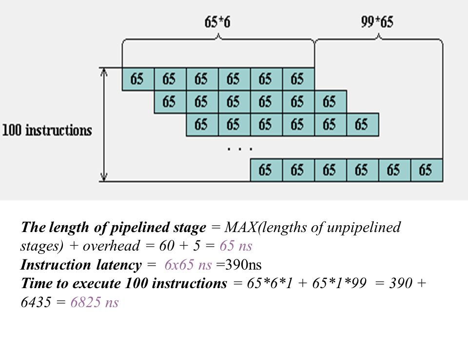 The length of pipelined stage = MAX(lengths of unpipelined stages) + overhead = 60 + 5 = 65 ns Instruction latency = 6x65 ns =390ns Time to execute 10