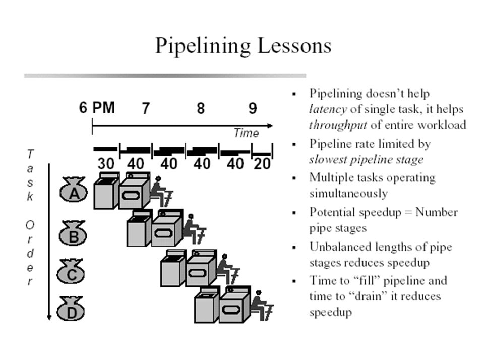 Pipelining: A key RISC technique RISC designers are concerned primarily with creating the fastest chip possible, and so they use a number of techniques, including pipelining.