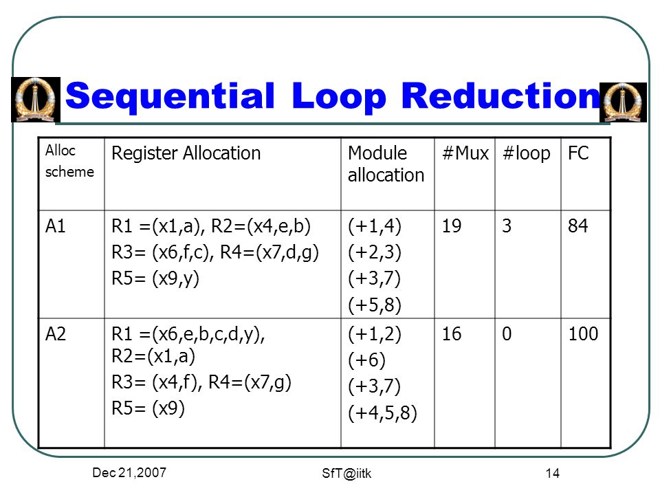 Dec 21, Sequential Loop Reduction Alloc scheme Register AllocationModule allocation #Mux#loopFC A1R1 =(x1,a), R2=(x4,e,b) R3= (x6,f,c), R4=(x7,d,g) R5= (x9,y) (+1,4) (+2,3) (+3,7) (+5,8) A2R1 =(x6,e,b,c,d,y), R2=(x1,a) R3= (x4,f), R4=(x7,g) R5= (x9) (+1,2) (+6) (+3,7) (+4,5,8)