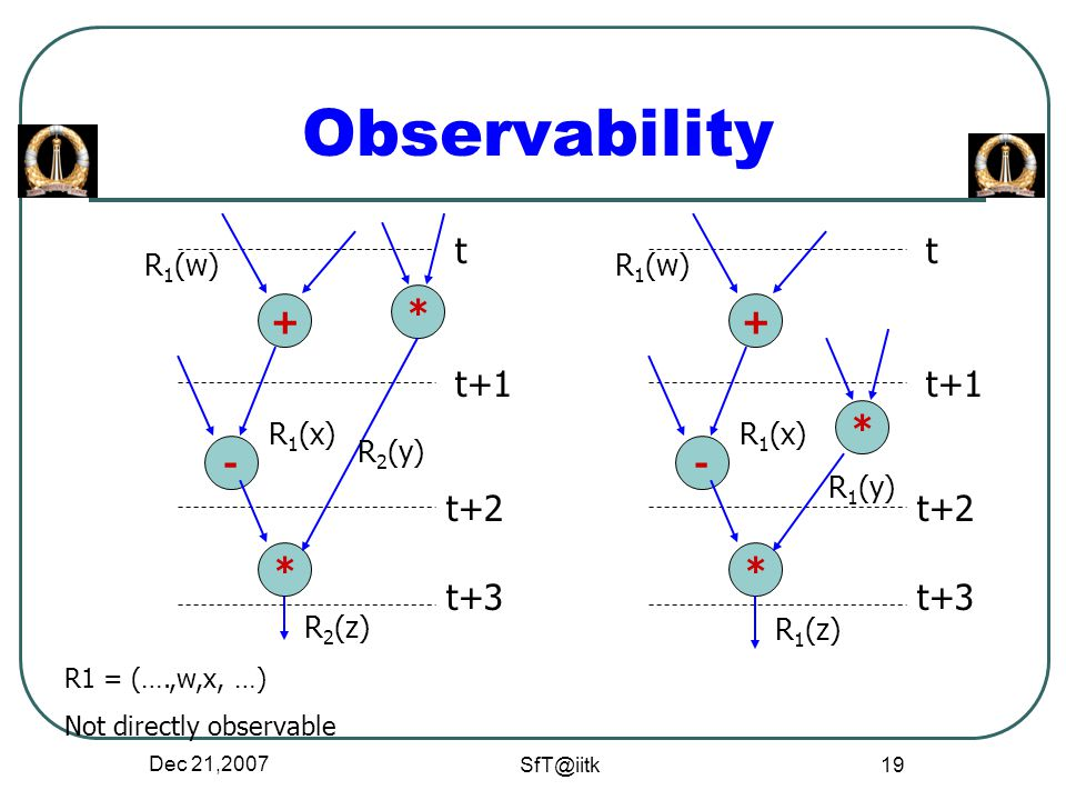 Dec 21,2007 SfT@iitk 19 Observability R 2 (z) R1 = (….,w,x, …) Not directly observable + * - t t+1 t+2 * R 1 (w) R 2 (y) R 1 (x) t+3 + * - t t+1 t+2 * R 1 (w) R 1 (y) R 1 (x) t+3 R 1 (z)