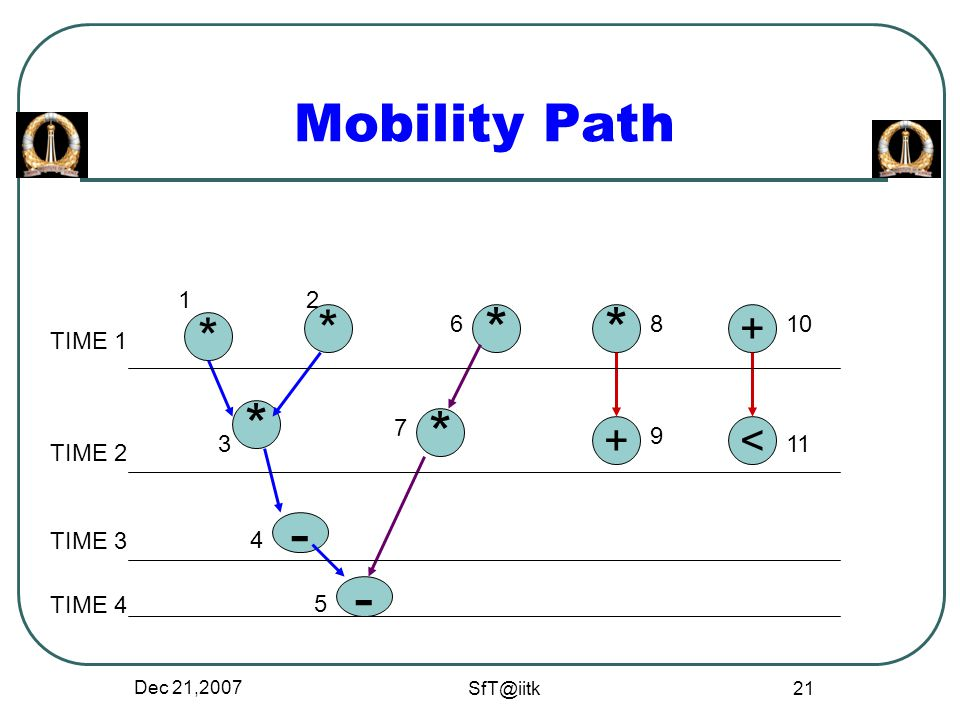 Dec 21,2007 SfT@iitk 21 Mobility Path * * * + * * * +< - - 12 3 4 5 6 7 8 9 10 11 TIME 1 TIME 2 TIME 3 TIME 4