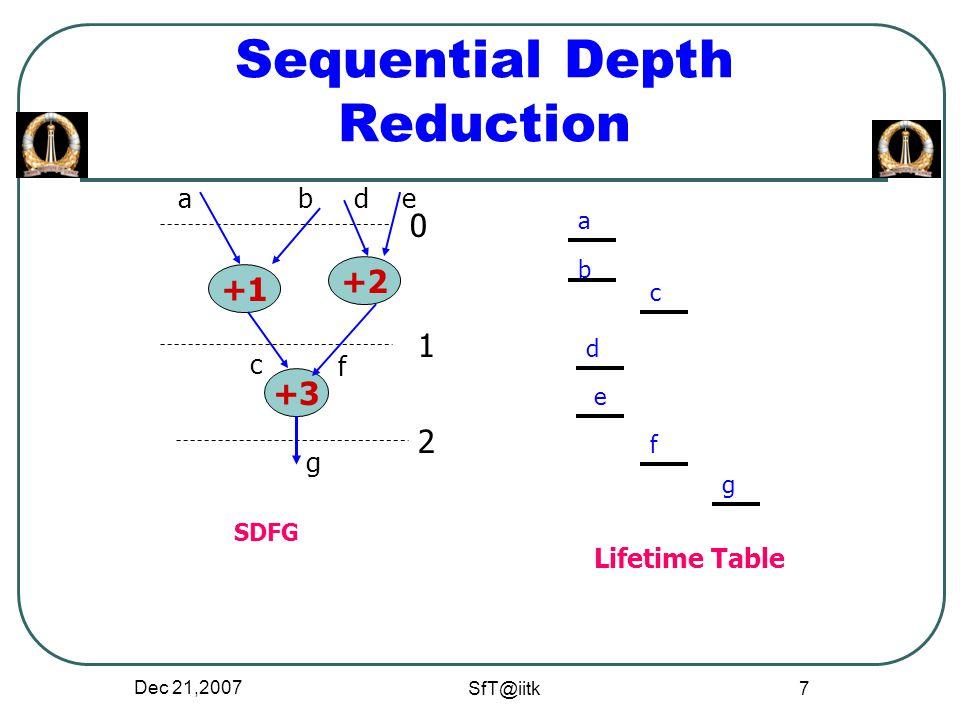 Dec 21,2007 SfT@iitk 18 Controllability + *- a R (b) Primary input R(c) +* - R(a) R(b) Primary input R(c) 0 1 2 0 1 2 R = (b,c, …) Not directly controllable R = (a,b,c, …) Directly controllable