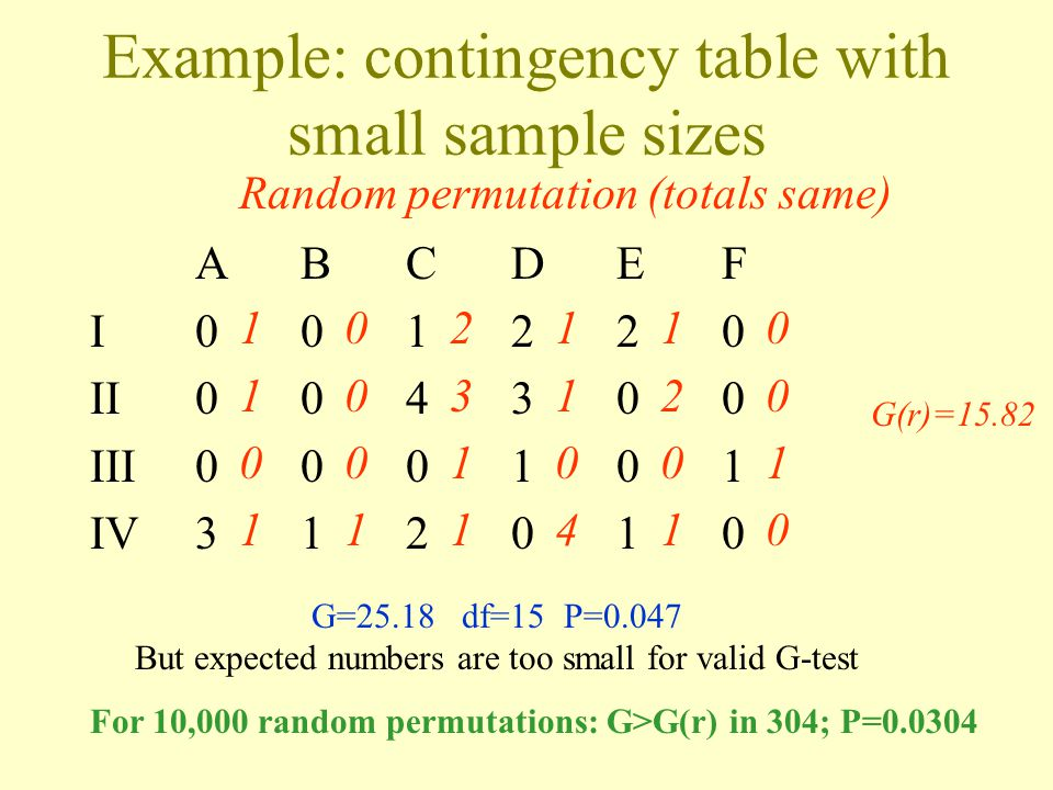 Example: contingency table with small sample sizes ABCDEF I001220 II004300 III000101 IV312010 G=25.18 df=15 P=0.047 But expected numbers are too small