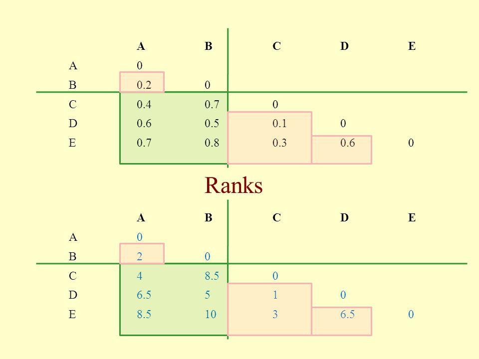 ABCDE A0 B20 C48.50 D6.5510 E8.51036.50 ABCDE A0 B0.20 C0.40.70 D0.60.50.10 E0.70.80.30.60 Ranks