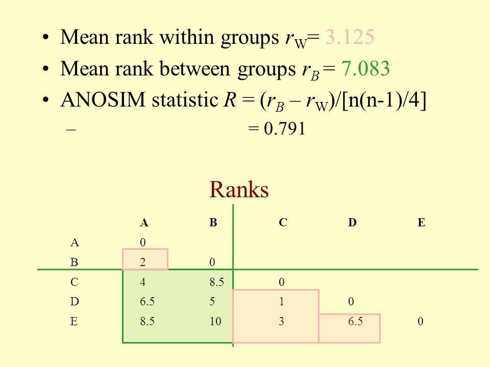 ABCDE A0 B20 C48.50 D6.5510 E8.51036.50 Ranks Mean rank within groups r W = 3.125 Mean rank between groups r B = 7.083 ANOSIM statistic R = (r B – r W