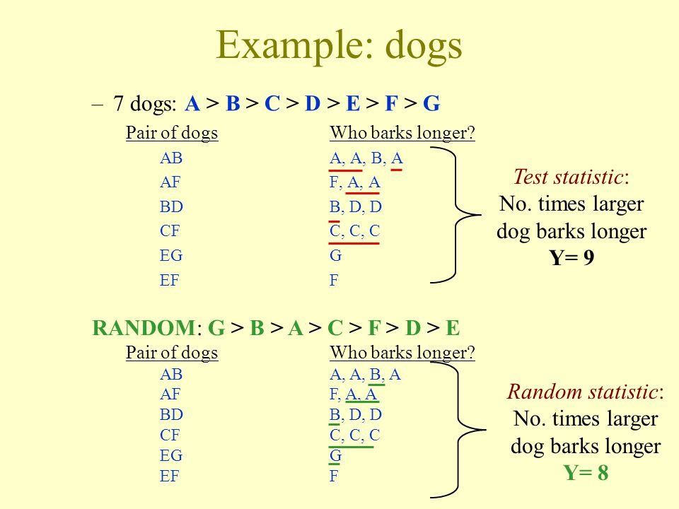 Example: dogs –7 dogs: A > B > C > D > E > F > G Pair of dogsWho barks longer? ABA, A, B, A AFF, A, A BDB, D, D CFC, C, C EGG EFF Test statistic: No.