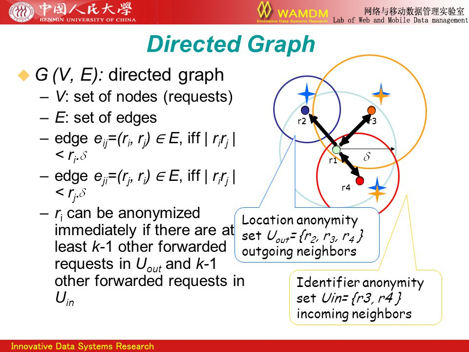 Directed Graph  G (V, E): directed graph –V: set of nodes (requests) –E: set of edges –edge e ij =(r i, r j ) ∈ E, iff | r i r j | < r i.