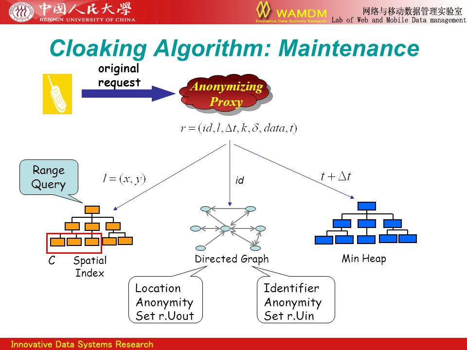Cloaking Algorithm: Maintenance Anonymizing Proxy original request Spatial Index Min Heap Directed Graph id Range Query Location Anonymity Set r.Uout Identifier Anonymity Set r.Uin C