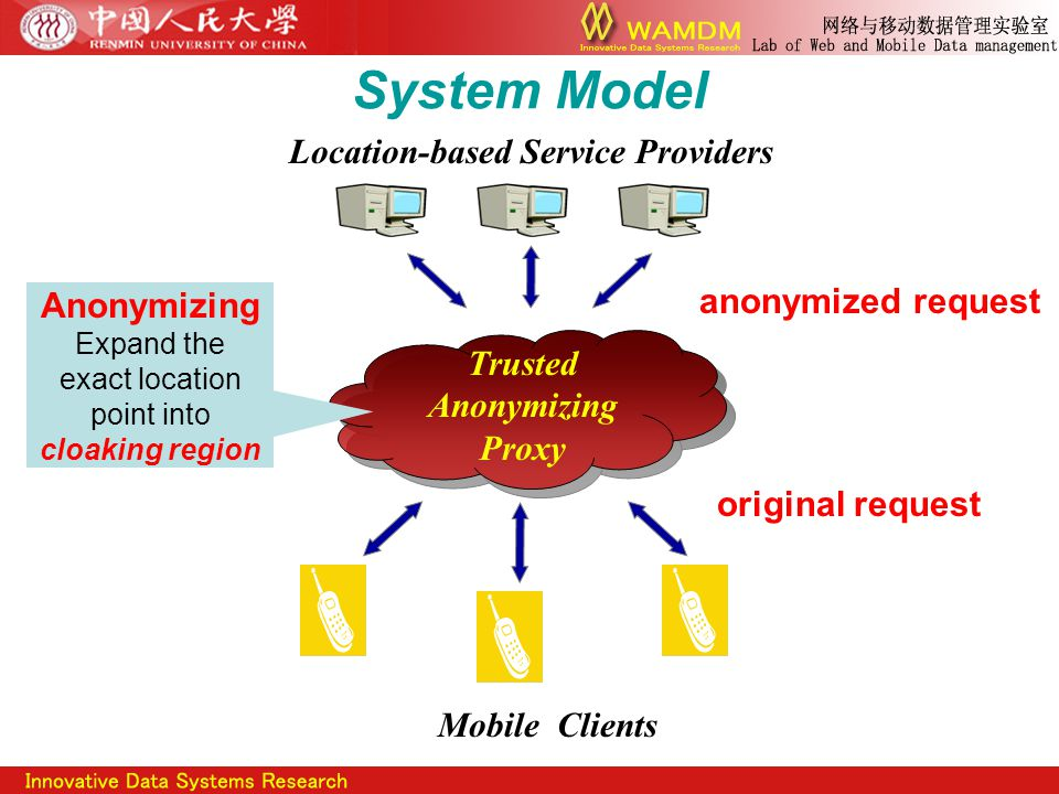 System Model Trusted Anonymizing Proxy Anonymizing Expand the exact location point into cloaking region Mobile Clients Location-based Service Providers original request anonymized request